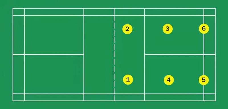 Các vị trí quan trọng trên sân cầu lông
