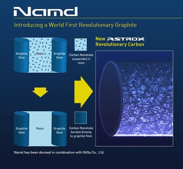 Công nghệ áp dụng trên vợt cầu lông Yonex AsTrox 68D